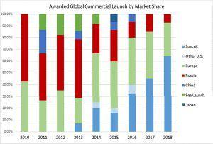 SpaceX wird 2017 größter Marktteilnehmer