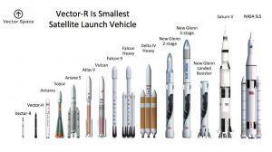 Ein größenvergleich einiger orbitaler Trägerraketen