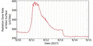 Die Strahlung während eines Sonnensturms 2017